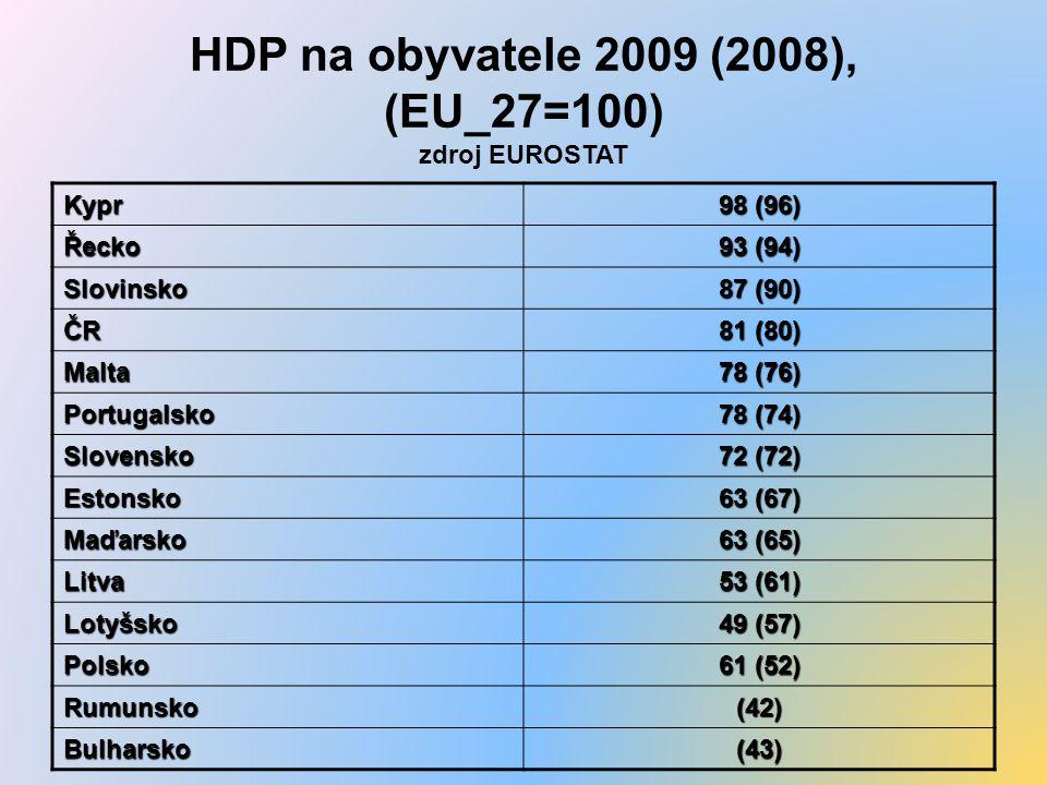 HDP na obyvatele 2009 (2008), (EU_27=100) zdroj EUROSTAT Kypr 98 (96) Řecko 93 (94) Slovinsko 87 (90) ČR 81 (80) Malta 78 (76) Portugalsko 78 (74) Slovensko 72 (72) Estonsko 63 (67) Maďarsko 63 (65) Litva 53 (61) Lotyšsko 49 (57) Polsko 61 (52) Rumunsko(42) Bulharsko(43)