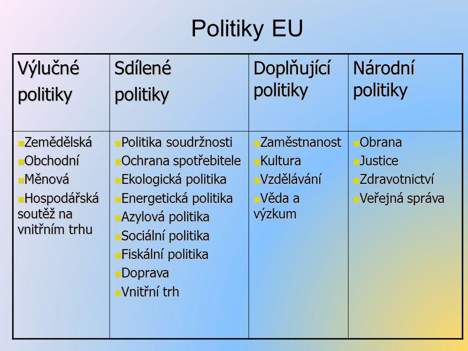 Politiky EU VýlučnépolitikySdílenépolitiky Doplňující politiky Národní politiky Zemědělská Zemědělská Obchodní Obchodní Měnová Měnová Hospodářská soutěž na vnitřním trhu Hospodářská soutěž na vnitřním trhu Politika soudržnosti Politika soudržnosti Ochrana spotřebitele Ochrana spotřebitele Ekologická politika Ekologická politika Energetická politika Energetická politika Azylová politika Azylová politika Sociální politika Sociální politika Fiskální politika Fiskální politika Doprava Doprava Vnitřní trh Vnitřní trh Zaměstnanost Zaměstnanost Kultura Kultura Vzdělávání Vzdělávání Věda a výzkum Věda a výzkum Obrana Obrana Justice Justice Zdravotnictví Zdravotnictví Veřejná správa Veřejná správa