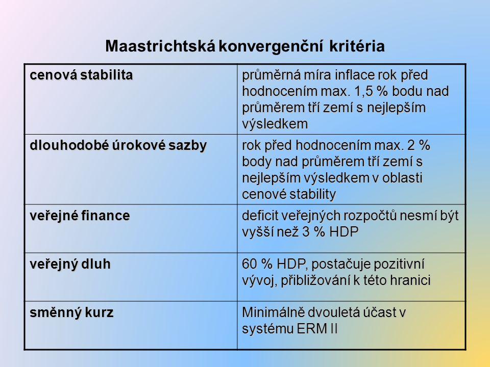 Maastrichtská konvergenční kritéria cenová stabilita průměrná míra inflace rok před hodnocením max. 1,5 % bodu nad průměrem tří zemí s nejlepším výsle