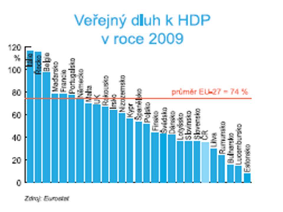 HDP na obyvatele 2009 (2008) (EU_27=100) zdroj EUROSTAT Lucembursko 267 (276) Nizozemsko 130 (134) Irsko 128 (135) Rakousko 122 (123) Švédsko 120 (120) Dánsko 117 (120) Belgie 116 (115) V.Británie 116 (116) Německo Finsko 111 (116) EU_15 111 (112) Francie 107 (108) Španělsko 104 (103) Itálie 102 (102)