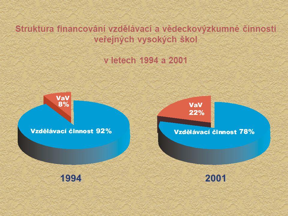 1994 2001 Struktura financování vzdělávací a vědeckovýzkumné činnosti veřejných vysokých škol v letech 1994 a 2001 Struktura financování vzdělávací a