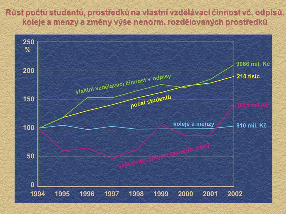 Růst počtu studentů, prostředků na vlastní vzdělávací činnost vč. odpisů, koleje a menzy a změny výše nenorm. rozdělovaných prostředků