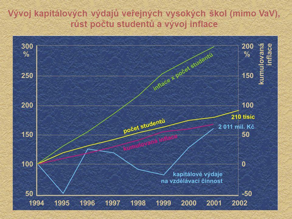 Vývoj kapitálových výdajů veřejných vysokých škol (mimo VaV), růst počtu studentů a vývoj inflace Vývoj kapitálových výdajů veřejných vysokých škol (m