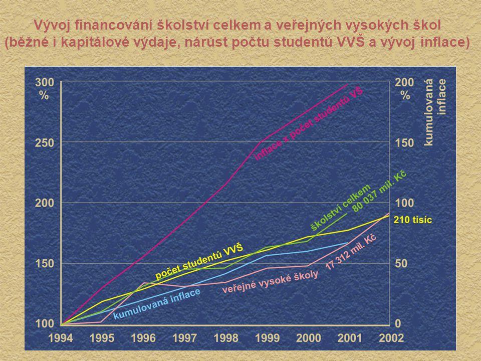 Vývoj financování školství celkem a veřejných vysokých škol (běžné i kapitálové výdaje, nárůst počtu studentů VVŠ a vývoj inflace)