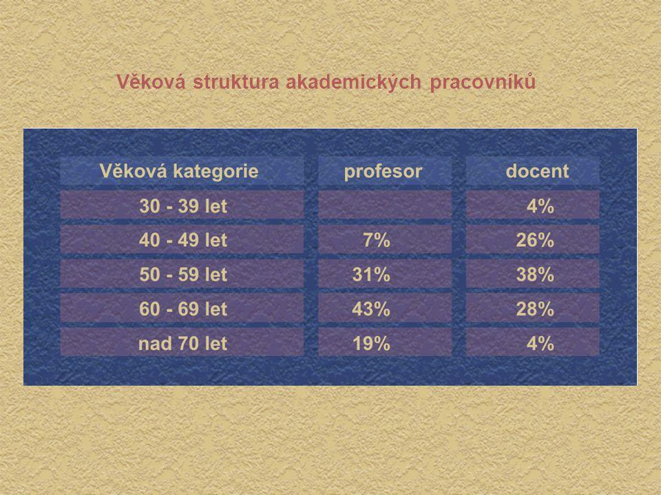 Věková struktura akademických pracovníků