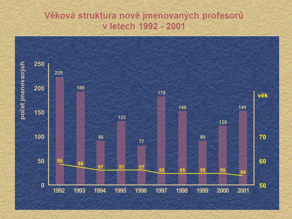 Věková struktura nově jmenovaných profesorů v letech 1992 - 2001 Věková struktura nově jmenovaných profesorů v letech 1992 - 2001
