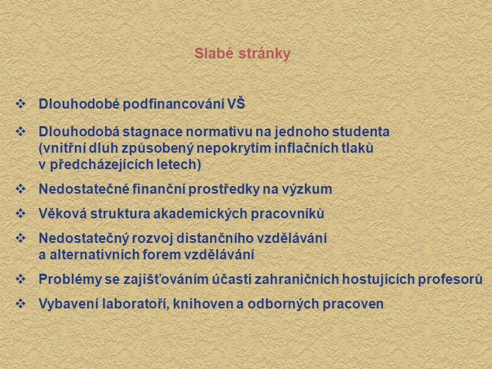 Slabé stránky  Dlouhodobé podfinancování VŠ  Dlouhodobá stagnace normativu na jednoho studenta (vnitřní dluh způsobený nepokrytím inflačních tlaků v předcházejících letech)  Nedostatečné finanční prostředky na výzkum  Věková struktura akademických pracovníků  Nedostatečný rozvoj distančního vzdělávání a alternativních forem vzdělávání  Problémy se zajišťováním účasti zahraničních hostujících profesorů  Vybavení laboratoří, knihoven a odborných pracoven  Dlouhodobé podfinancování VŠ  Dlouhodobá stagnace normativu na jednoho studenta (vnitřní dluh způsobený nepokrytím inflačních tlaků v předcházejících letech)  Nedostatečné finanční prostředky na výzkum  Věková struktura akademických pracovníků  Nedostatečný rozvoj distančního vzdělávání a alternativních forem vzdělávání  Problémy se zajišťováním účasti zahraničních hostujících profesorů  Vybavení laboratoří, knihoven a odborných pracoven