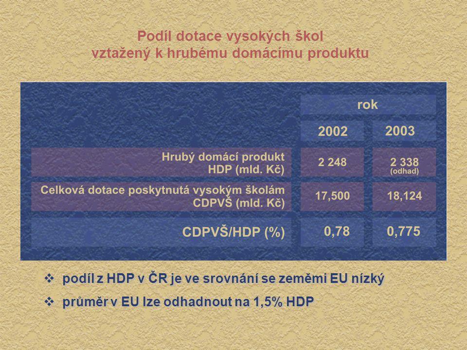 Podíl dotace vysokých škol vztažený k hrubému domácímu produktu  podíl z HDP v ČR je ve srovnání se zeměmi EU nízký  průměr v EU lze odhadnout na 1,5% HDP  podíl z HDP v ČR je ve srovnání se zeměmi EU nízký  průměr v EU lze odhadnout na 1,5% HDP