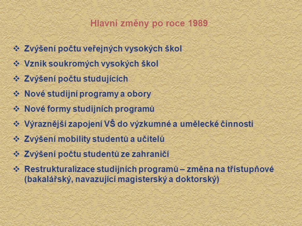 Hlavní změny po roce 1989  Zvýšení počtu veřejných vysokých škol  Vznik soukromých vysokých škol  Zvýšení počtu studujících  Nové studijní program
