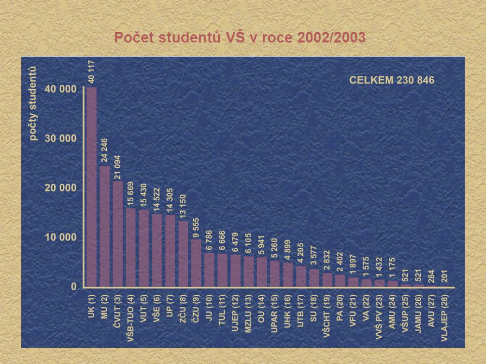 Počet studentů VŠ v roce 2002/2003