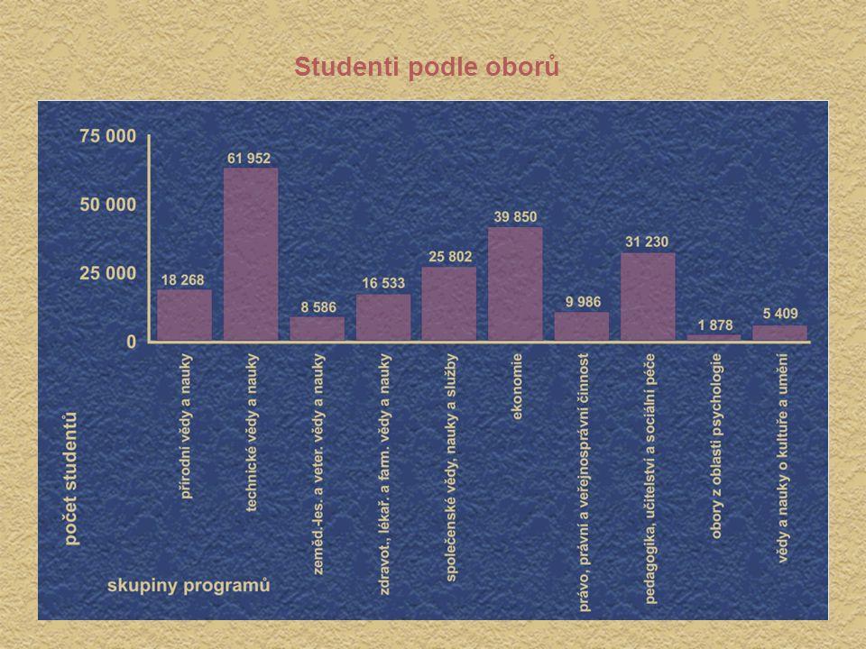 Vývoj průměrných platů zaměstnanců veřejných vysokých škol