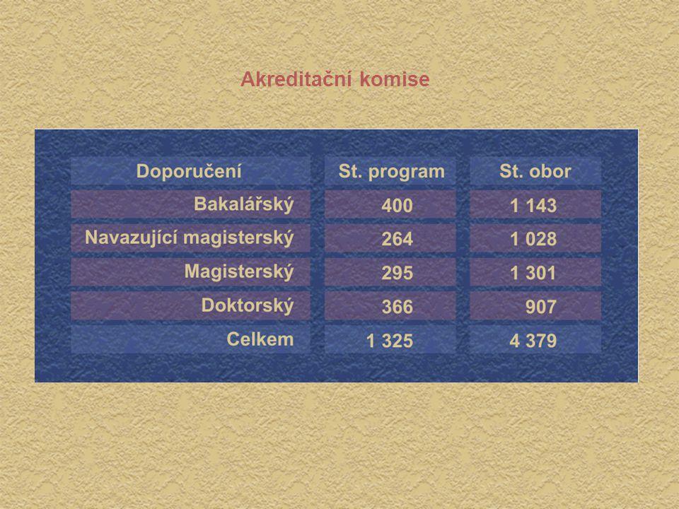 Výše normativu v letech 1994 - 2003