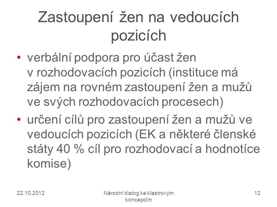 22.10.2012Národní dialog ke klastrovým koncepcím 12 Zastoupení žen na vedoucích pozicích verbální podpora pro účast žen v rozhodovacích pozicích (instituce má zájem na rovném zastoupení žen a mužů ve svých rozhodovacích procesech) určení cílů pro zastoupení žen a mužů ve vedoucích pozicích (EK a některé členské státy 40 % cíl pro rozhodovací a hodnotíce komise)