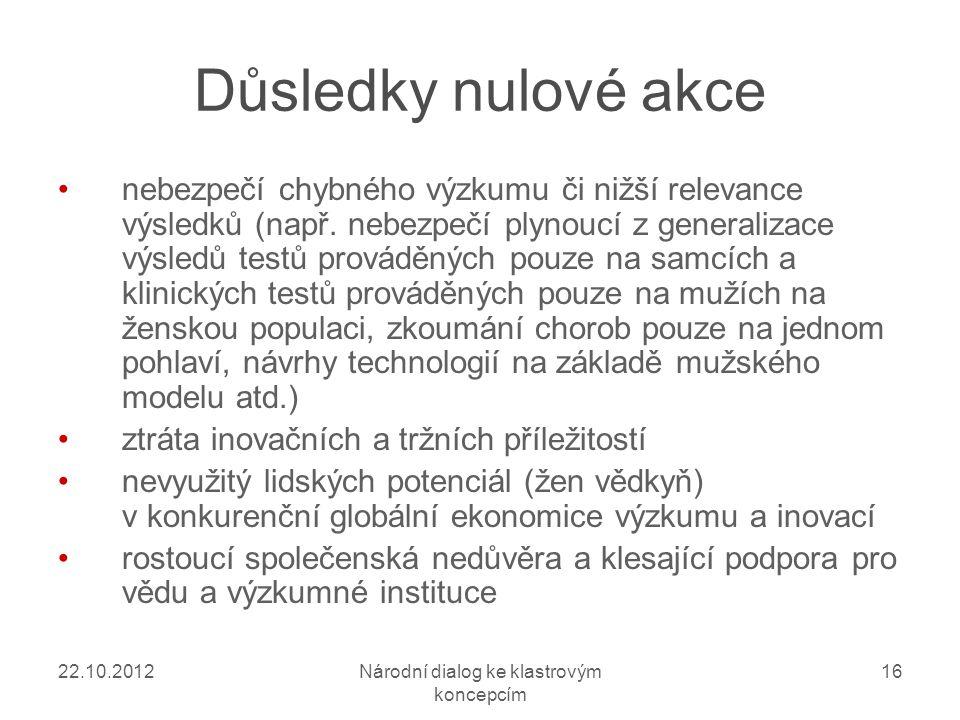 22.10.2012Národní dialog ke klastrovým koncepcím 16 Důsledky nulové akce nebezpečí chybného výzkumu či nižší relevance výsledků (např.