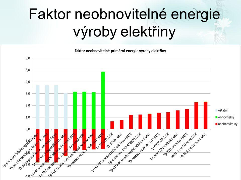 Faktor neobnovitelné energie výroby elektřiny
