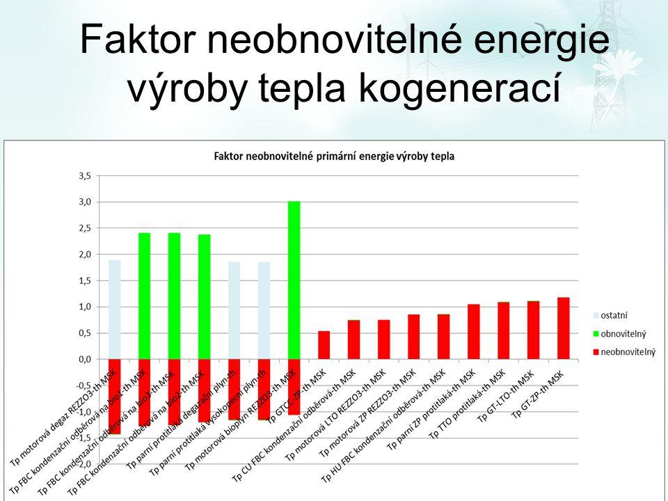 Faktor neobnovitelné energie výroby tepla kogenerací