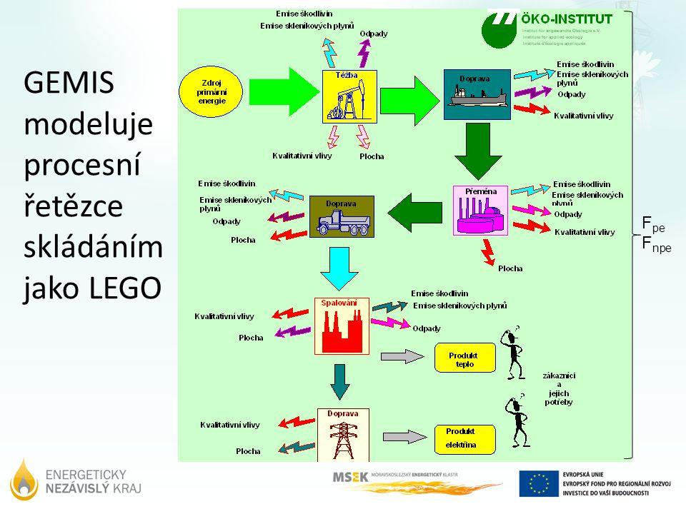 GEMIS výsledky Kvantitativní data Kvalitativní data Environmentální aspekty Náklady Škodlivé látky Skleníkové plyny interní externí Bilance paliva, materiály, přepravní výkony Spotřeba zdrojů (prvotních i druhotných) rizika odpady mikroekologieplocha tuhé látky, Pevné odpady popeloviny, produkty odsíření ostatní odpady Kapalné odpady Prostorové nároky Poznámka: u všech kvantitativních aspektů jsou vyhodnocovány podíly globální lokální Zaměstnanost Skleníko vé plyny Kvalita ovzduší Náklady z hlediska investora Náklady z hlediska společnosti Čerpání zdrojů F pe a F npe Rozlišení kde k dopadům dochází Odpady