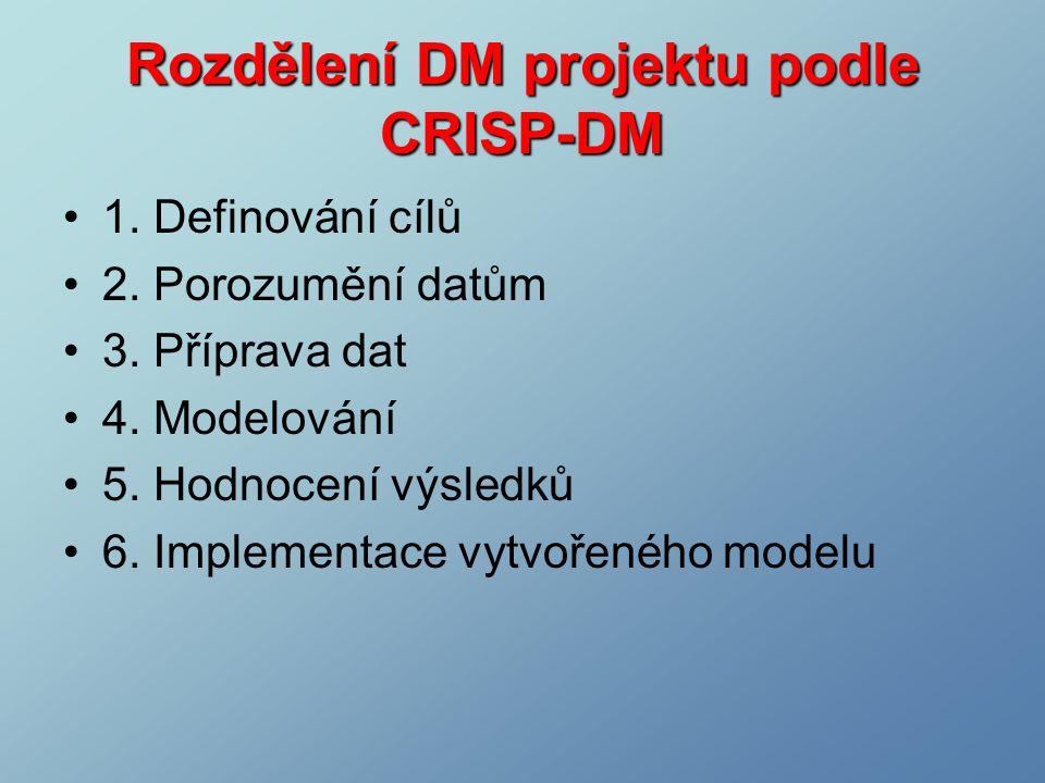 Rozdělení DM projektu podle CRISP-DM 1. Definování cílů 2.