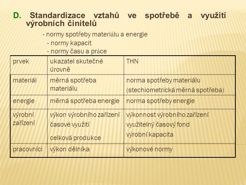 D. Standardizace vztahů ve spotřebě a využití výrobních činitelů - normy spotřeby materi á lu a energie - normy kapacit - normy času a pr á ce prvekuk
