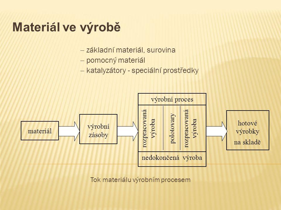 Materi á l ve výrobě  základní materiál, surovina  pomocný materiál  katalyzátory - speciální prostředky Tok materiálu výrobním procesem materiál v