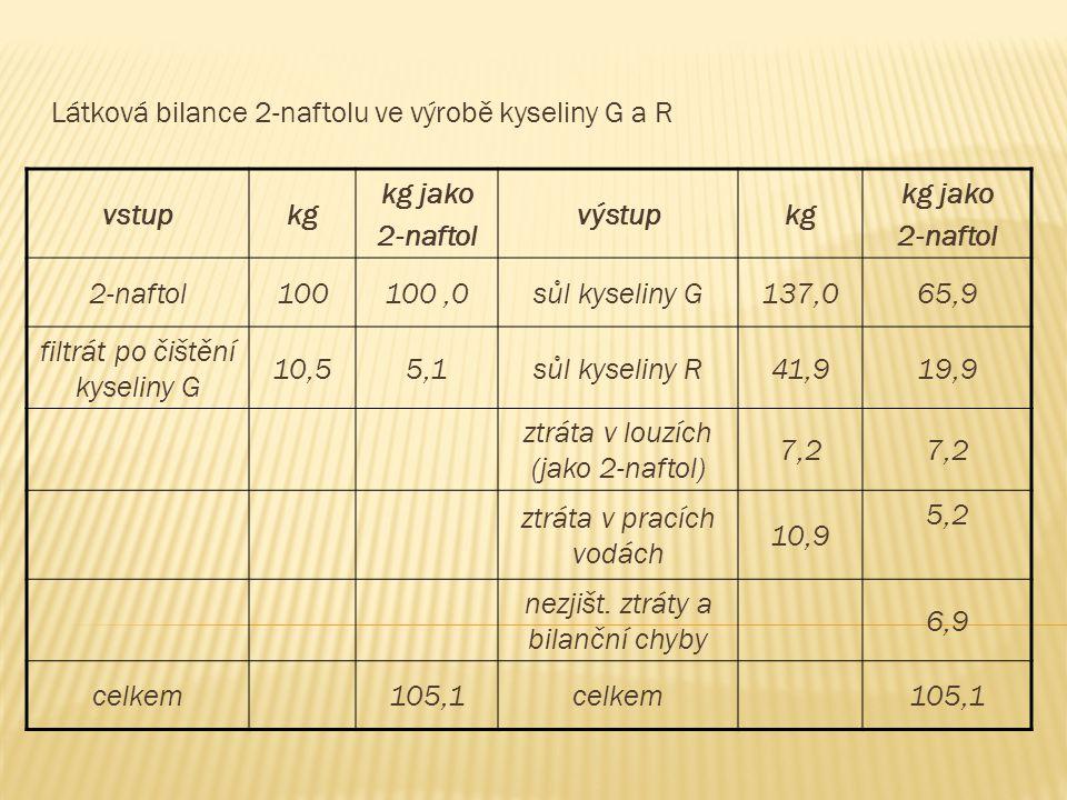 Látková bilance 2-naftolu ve výrobě kyseliny G a R vstupkg kg jako 2-naftol výstupkg kg jako 2-naftol 100100,0sůl kyseliny G137,065,9 filtrát po čiště