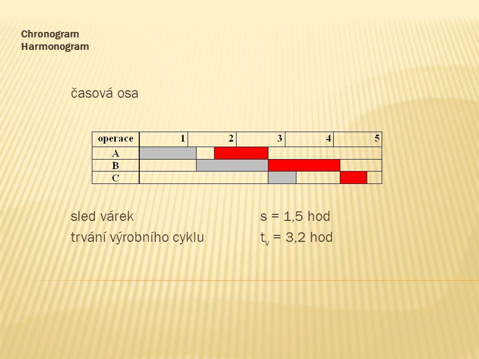 Chronogram Harmonogram časová osa sled váreks = 1,5 hod trvání výrobního cyklut v = 3,2 hod