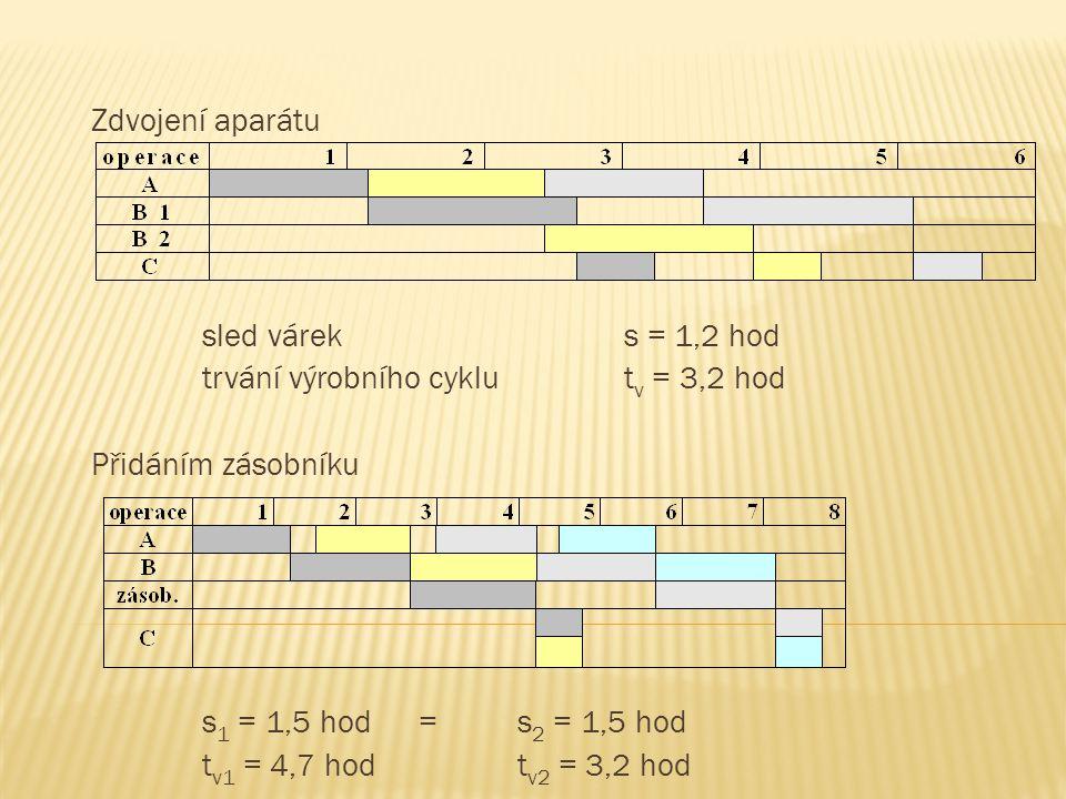 Zdvojení aparátu sled váreks = 1,2 hod trvání výrobního cyklut v = 3,2 hod Přidáním zásobníku s 1 = 1,5 hod = s 2 = 1,5 hod t v1 = 4,7 hodt v2 = 3,2 h