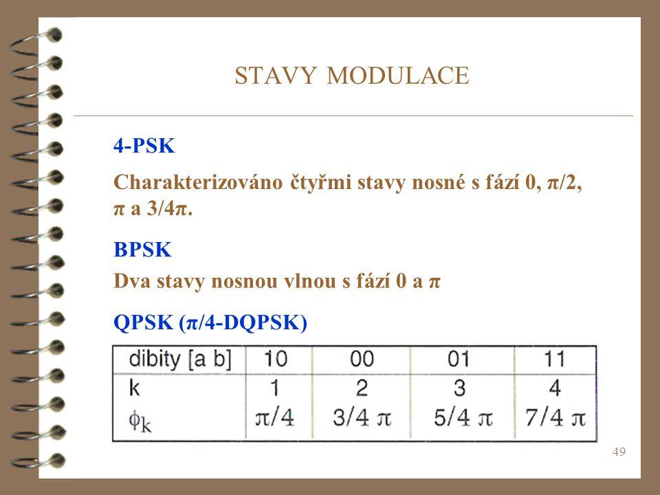 49 STAVY MODULACE QPSK (π/4-DQPSK) BPSK Dva stavy nosnou vlnou s fází 0 a π 4-PSK Charakterizováno čtyřmi stavy nosné s fází 0, π/2, π a 3/4π.