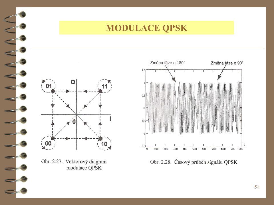 54 MODULACE QPSK