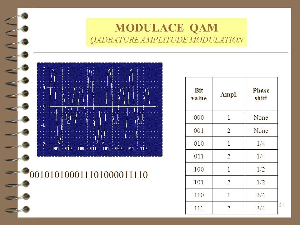 61 MODULACE QAM QADRATURE AMPLITUDE MODULATION Bit value Ampl. Phase shift 0001None 0012None 01011/4 01121/4 10011/2 10121/2 11013/4 11123/4 001010100