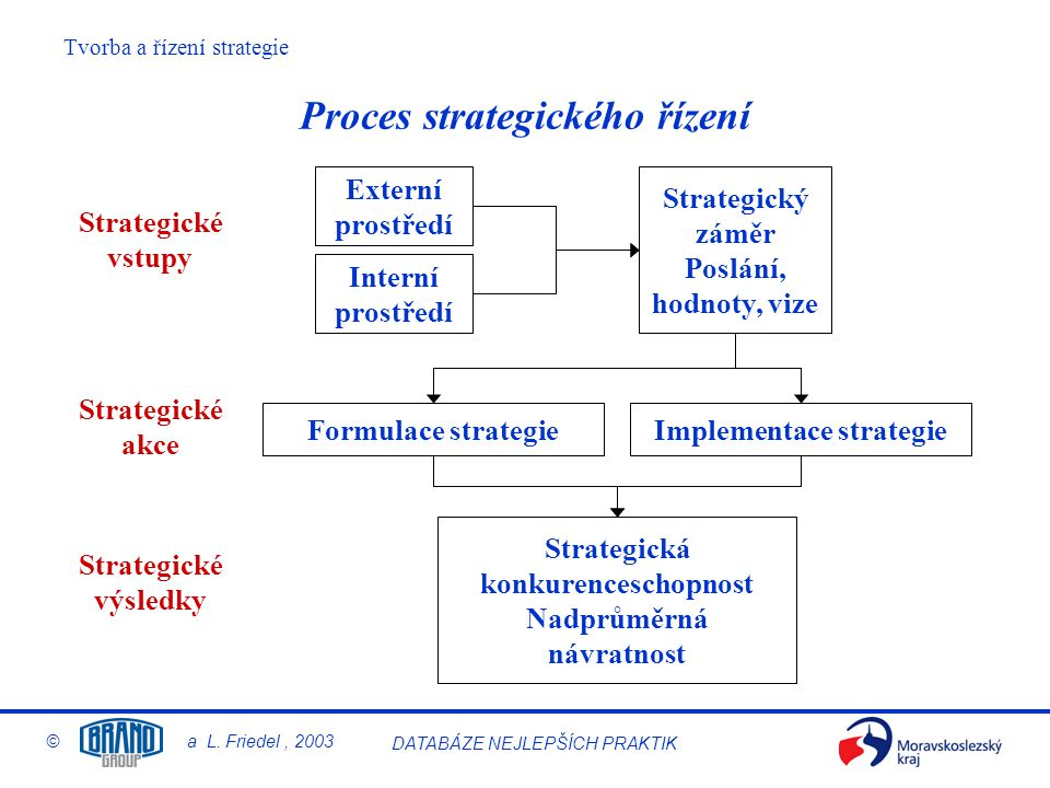 Tvorba a řízení strategie © a L. Friedel, 2003 DATABÁZE NEJLEPŠÍCH PRAKTIK Proces strategického řízení Externí prostředí Interní prostředí Strategický