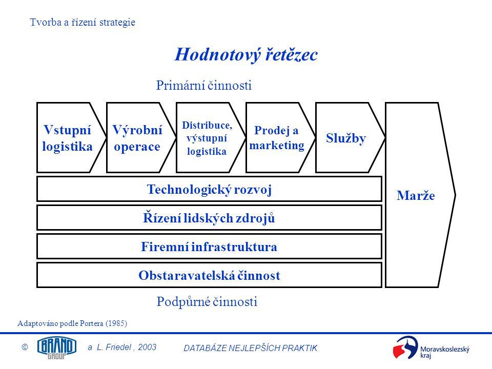 Tvorba a řízení strategie © a L. Friedel, 2003 DATABÁZE NEJLEPŠÍCH PRAKTIK Hodnotový řetězec Vstupní logistika Výrobní operace Marže Distribuce, výstu