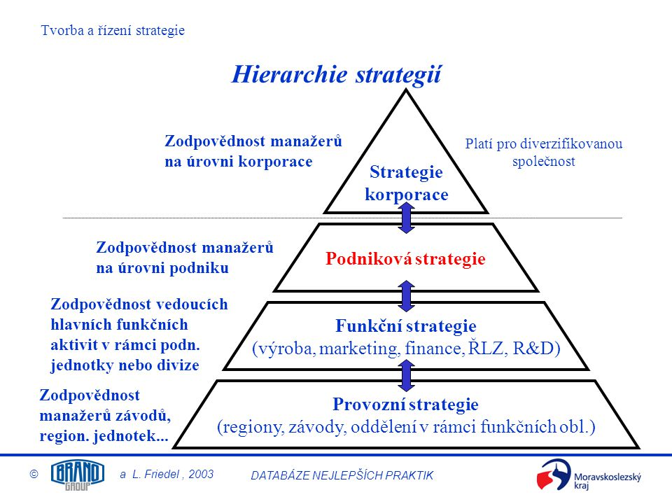 Tvorba a řízení strategie © a L. Friedel, 2003 DATABÁZE NEJLEPŠÍCH PRAKTIK Hierarchie strategií Provozní strategie (regiony, závody, oddělení v rámci