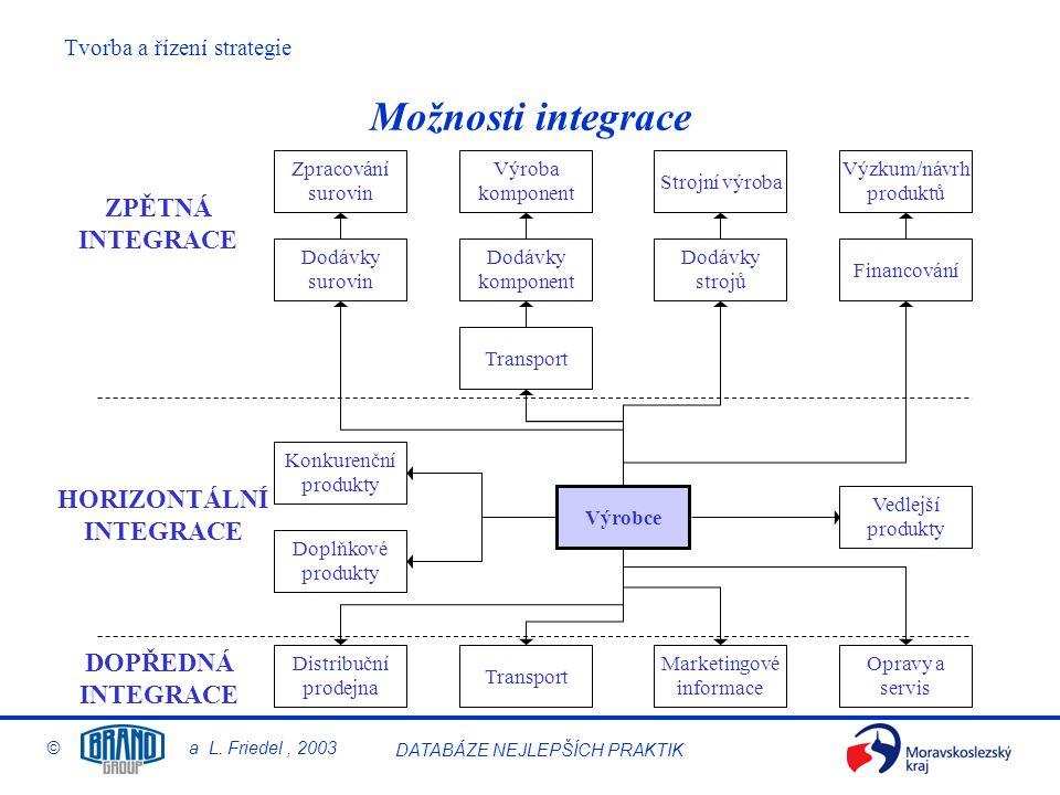 Tvorba a řízení strategie © a L. Friedel, 2003 DATABÁZE NEJLEPŠÍCH PRAKTIK Možnosti integrace Výrobce Vedlejší produkty Konkurenční produkty Doplňkové