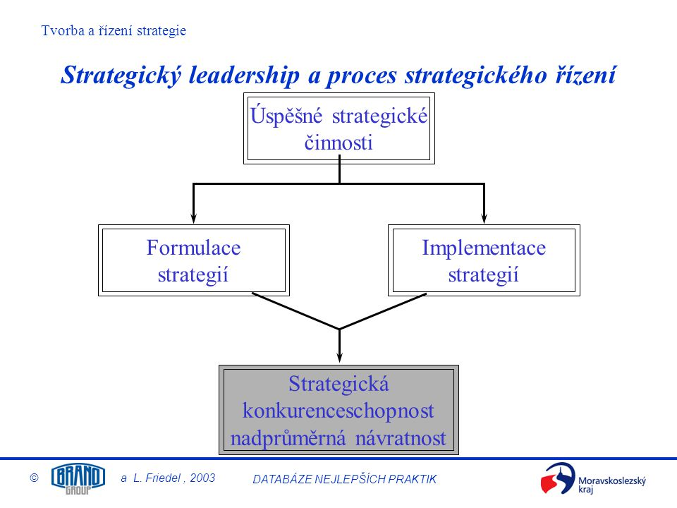 Tvorba a řízení strategie © a L. Friedel, 2003 DATABÁZE NEJLEPŠÍCH PRAKTIK Strategický leadership a proces strategického řízení Strategická konkurence