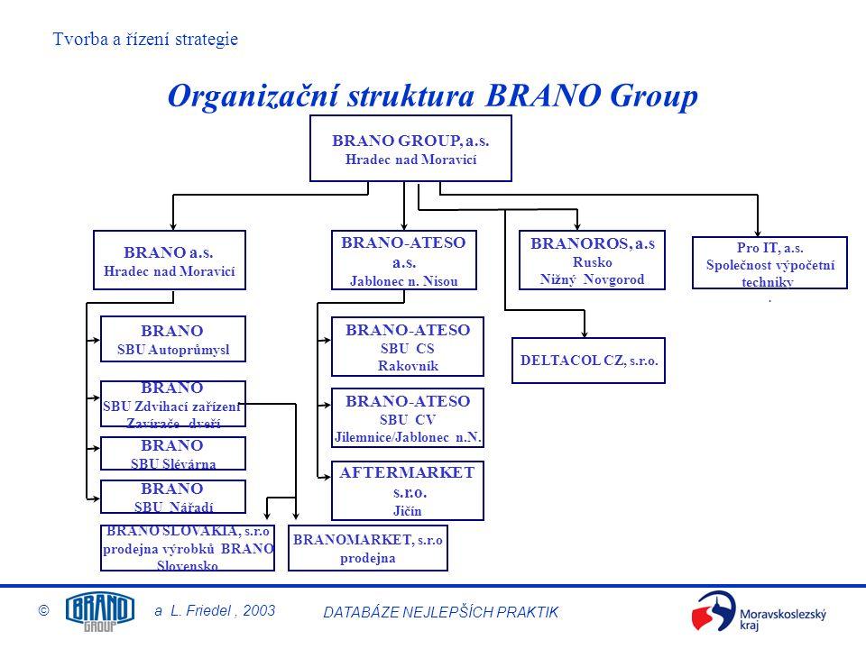 Tvorba a řízení strategie © a L. Friedel, 2003 DATABÁZE NEJLEPŠÍCH PRAKTIK AFTERMARKET s.r.o. Jičín BRANOMARKET, s.r.o prodejna BRANO SLOVAKIA, s.r.o