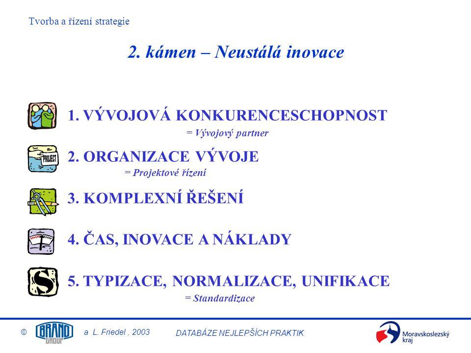 Tvorba a řízení strategie © a L. Friedel, 2003 DATABÁZE NEJLEPŠÍCH PRAKTIK 2. kámen – Neustálá inovace 1. VÝVOJOVÁ KONKURENCESCHOPNOST 2. ORGANIZACE V
