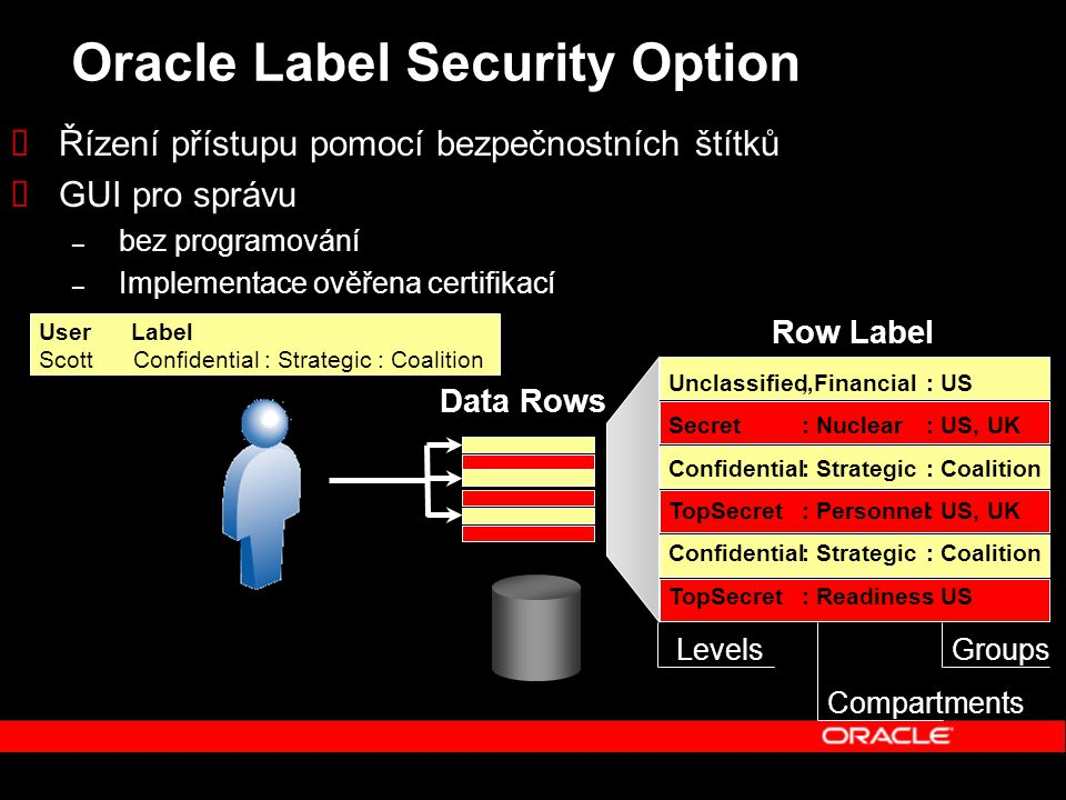"Oracle Label Security Option  Řízení přístupu pomocí bezpečnostních štítků  GUI pro správu – bez programování – Implementace ověřena certifikací Row Label User Label Scott Confidential : Strategic : Coalition Unclassified Secret Confidential TopSecret Confidential TopSecret ""Financial : Nuclear : Strategic : Personnel : Strategic : Readiness : US : US, UK : Coalition : US, UK : Coalition : US Data Rows Levels Compartments Groups"