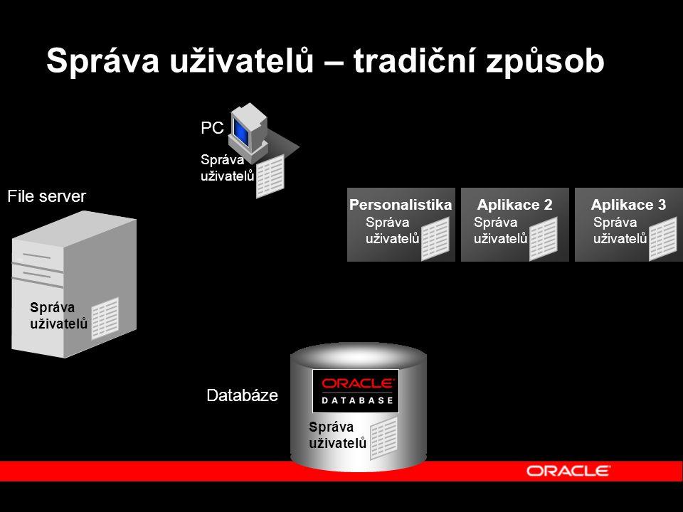 Správa uživatelů – tradiční způsob PersonalistikaAplikace 2Aplikace 3 Databáze Správa uživatelů File server Správa uživatelů PC
