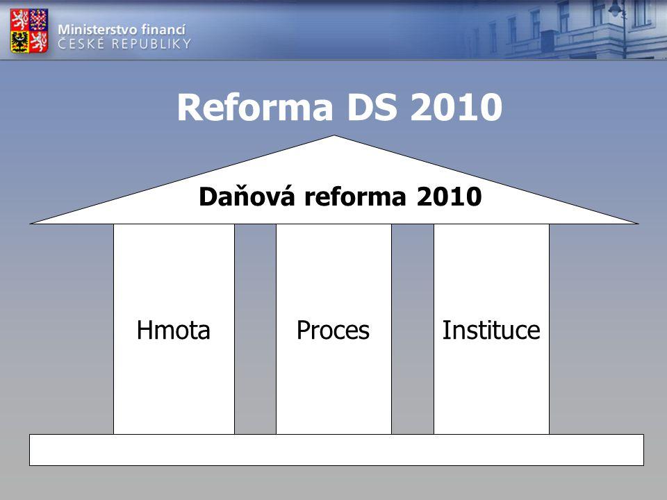 Reforma DS 2010 Snížení administrativní zátěže pro poplatníky a státní správu Jak toho dosáhnout (3 pilíře): 1.Maximální zjednodušení legislativy - HMOTA 2.Efektivnější správa daní a odvodů - INSTITUCE 3.Férovější a jednodušší procesní postupy - PROCES