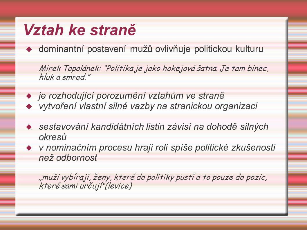 Vztah ke straně  dominantní postavení mužů ovlivňuje politickou kulturu Mirek Topolánek: Politika je jako hokejová šatna.