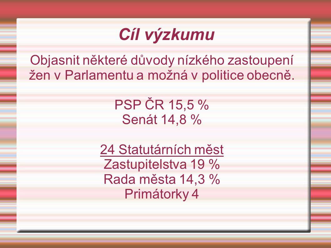 Cíl výzkumu Objasnit některé důvody nízkého zastoupení žen v Parlamentu a možná v politice obecně. PSP ČR 15,5 % Senát 14,8 % 24 Statutárních měst Zas