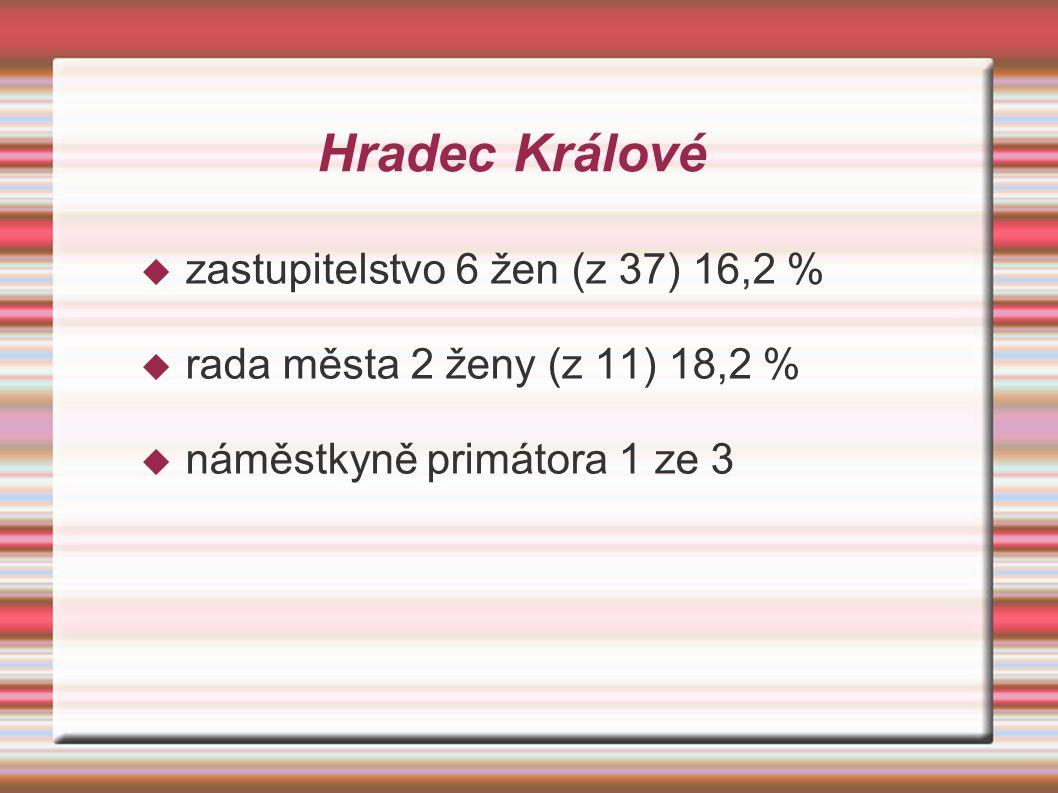 Hradec Králové  zastupitelstvo 6 žen (z 37) 16,2 %  rada města 2 ženy (z 11) 18,2 %  náměstkyně primátora 1 ze 3