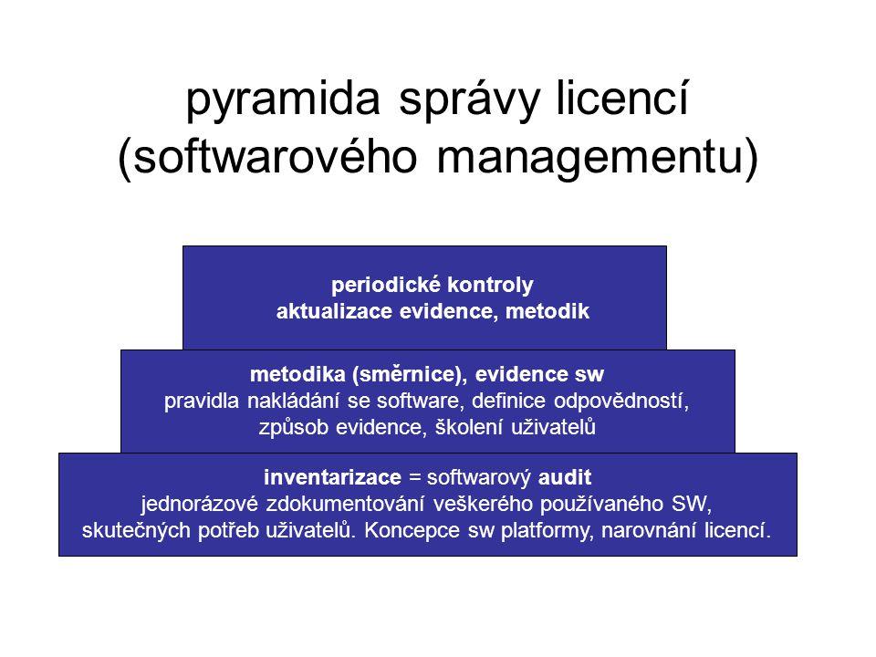 pyramida správy licencí (softwarového managementu) inventarizace = softwarový audit jednorázové zdokumentování veškerého používaného SW, skutečných potřeb uživatelů.