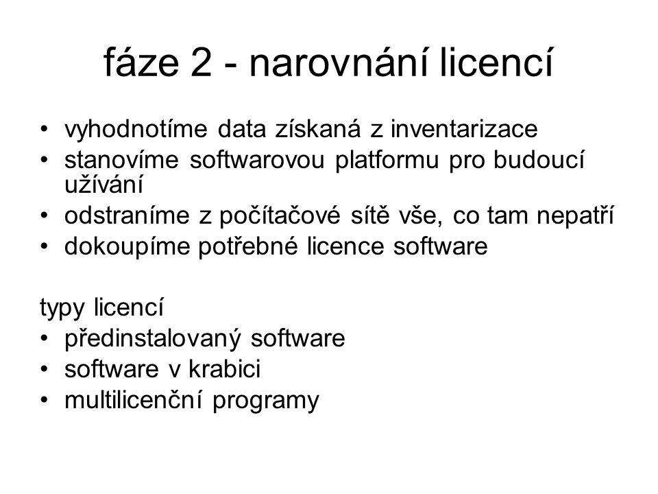fáze 2 - narovnání licencí vyhodnotíme data získaná z inventarizace stanovíme softwarovou platformu pro budoucí užívání odstraníme z počítačové sítě vše, co tam nepatří dokoupíme potřebné licence software typy licencí předinstalovaný software software v krabici multilicenční programy