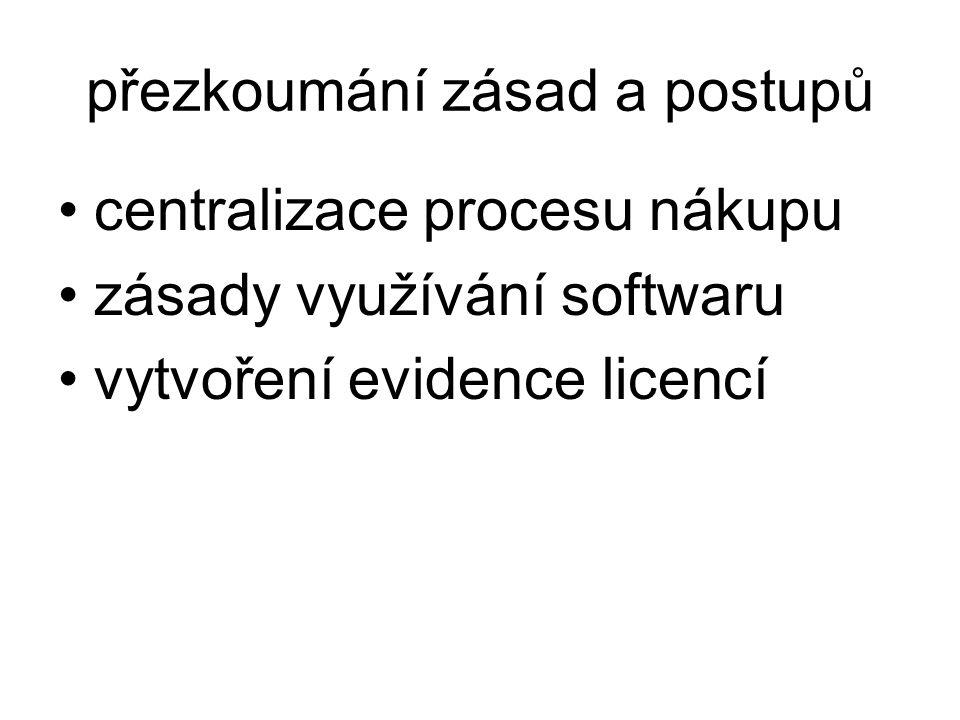 přezkoumání zásad a postupů centralizace procesu nákupu zásady využívání softwaru vytvoření evidence licencí
