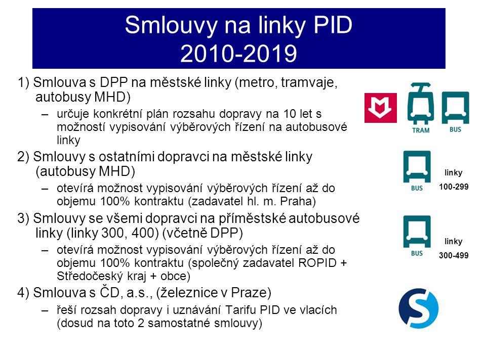 Smlouvy na linky PID 2010-2019 1) Smlouva s DPP na městské linky (metro, tramvaje, autobusy MHD) –určuje konkrétní plán rozsahu dopravy na 10 let s mo
