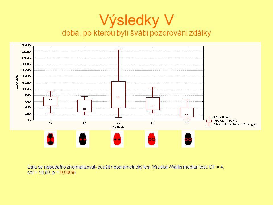 Data se nepodařilo znormalizovat- použit neparametrický test (Kruskal-Wallis median test: DF = 4, chí = 18,80, p = 0,0009) Výsledky V doba, po kterou byli švábi pozorováni zdálky
