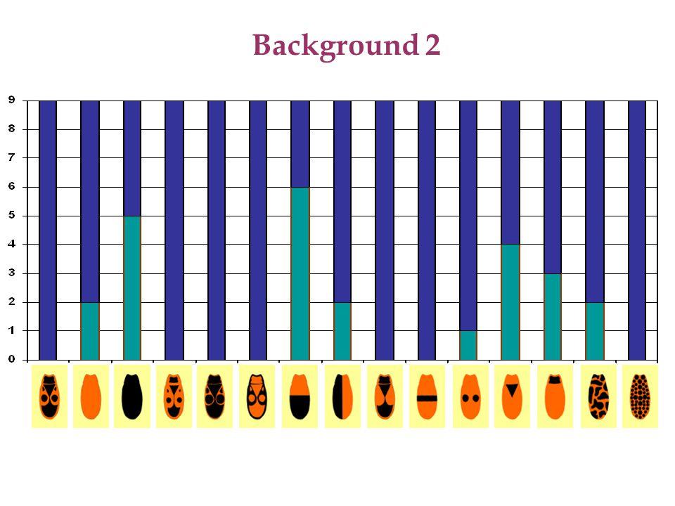 Metodika - barvy štítků WILD A B C D E Hypotéza> WILD=E>C>D>B>A