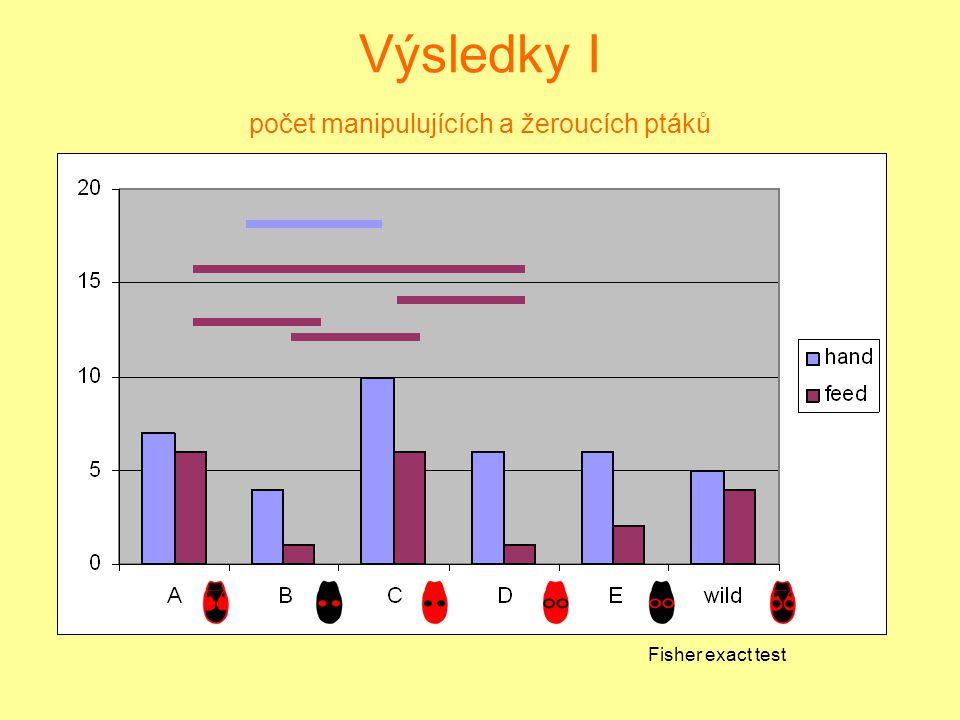 Výsledky I počet manipulujících a žeroucích ptáků Fisher exact test